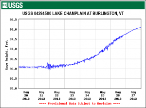 Lake Champlain Water Level via USGA